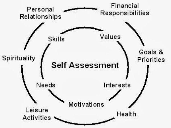 Self-Assessment Photo-600
